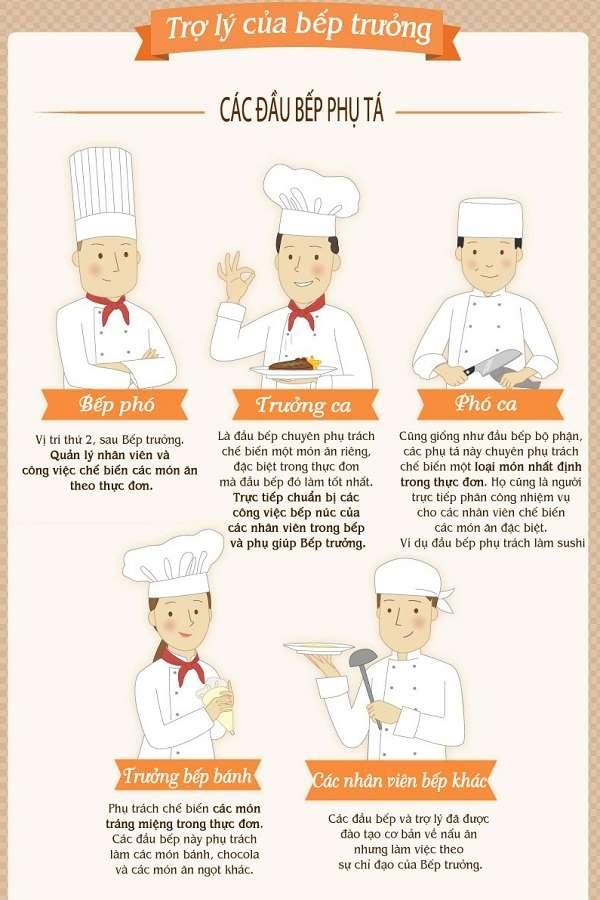 Tất tần tật những điều cần biết về nghề Nấu ăn 08 Học Trung cấp Nấu ăn