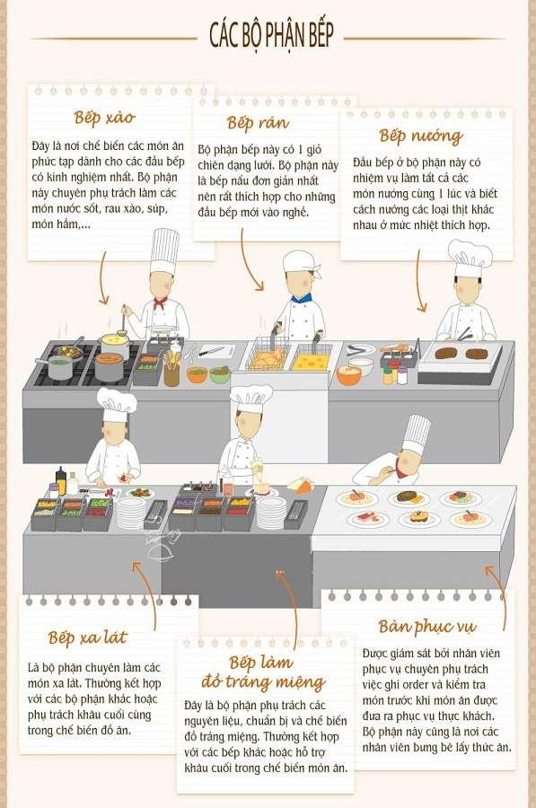 Tất tần tật những điều cần biết về nghề Nấu ăn 09 Học Trung cấp Nấu ăn